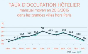 france hotel occupancy seasonality